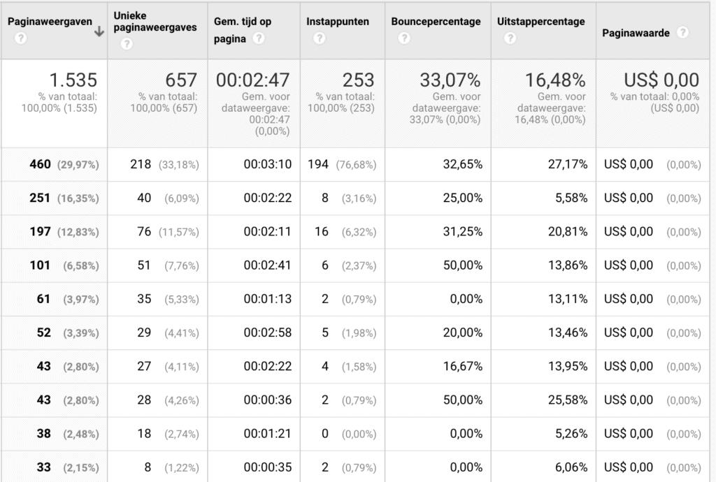 Google Analytics Fouten