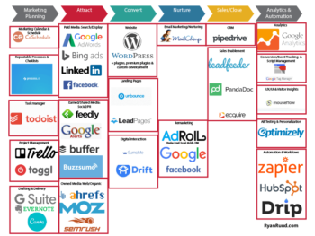 Marketing Tools Stack