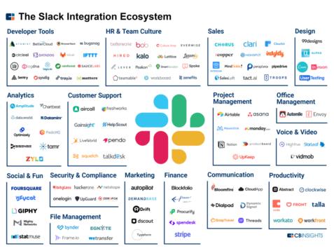 The-Slack-Integration-Ecosystem