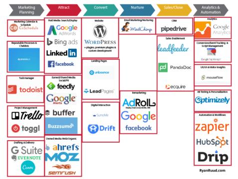 Marketing Tools Stack