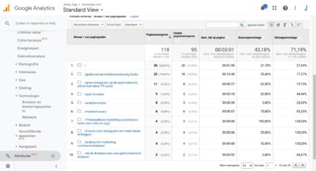 Google Analytics Nightmare